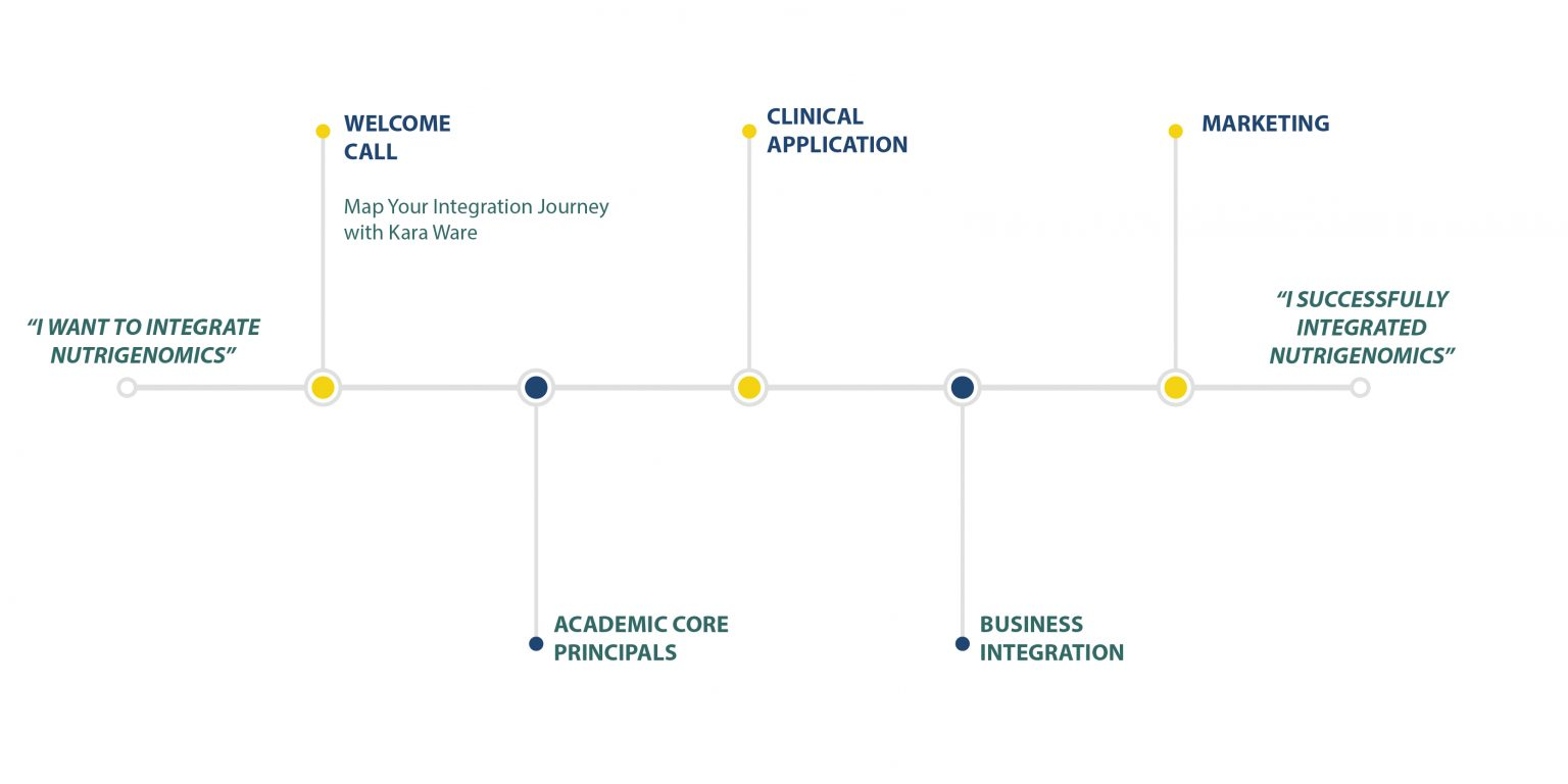 Timeline-Business-Integration-Journeyjpeg-1536x768